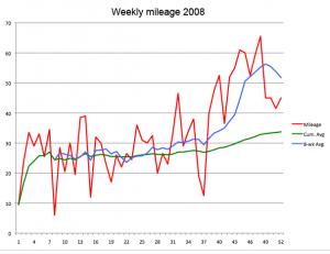 runners-annual-mileage-with-spikes